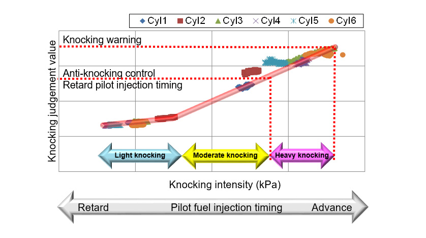 Fig. 5 Relationship between Knocking Intensity and Knocking Judgement Value