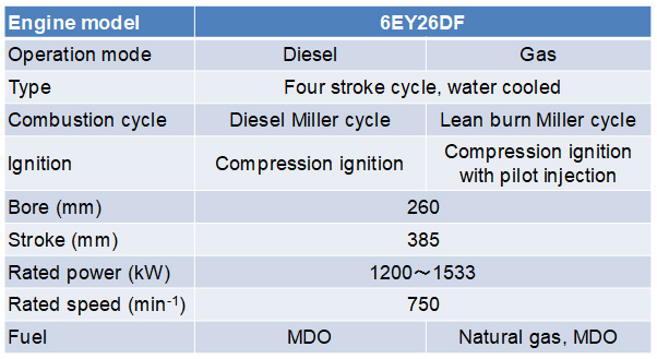 Table 1 Specifications of Dual-Fuel Engine
