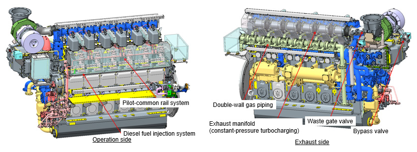 Fig. 1 External Views of Dual-Fuel Engine