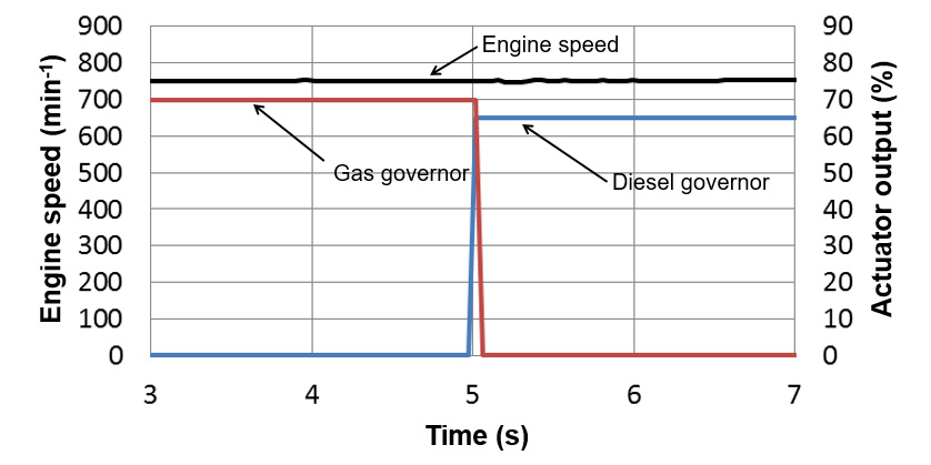 Fig. 8 Switching Operation Mode (Gas to Diesel)