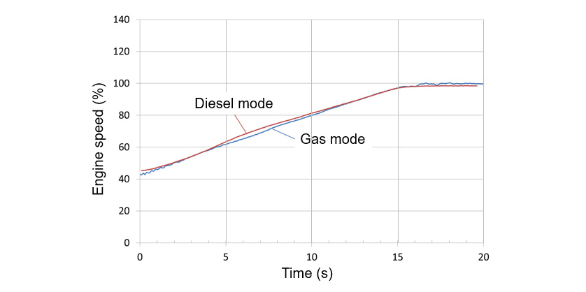 Fig. 9 Acceleration Performance