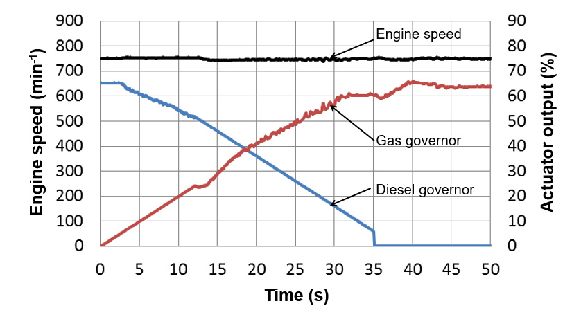 Fig. 7 Switching Operation Mode (Diesel to Gas)
