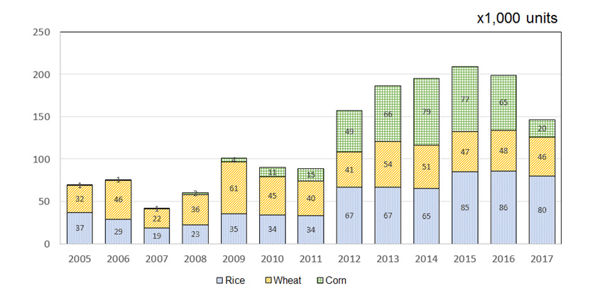 Fig. 1 Sales Figures for Three Main Types of Harvester in China Source: China Associatyion of Agricultural Machinery Manufactures