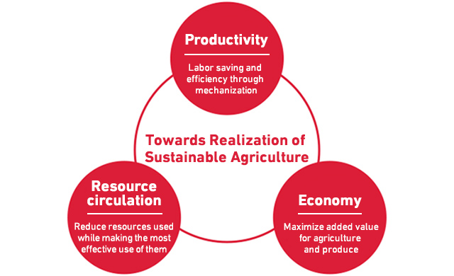 realize a sustainable agriculture