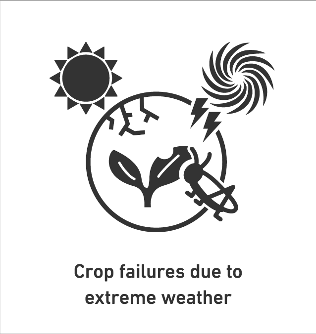 Crop failures due to extreme weather