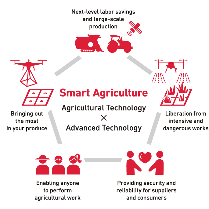 Agricultural Technology x Advanced = Technology Smart Agriculture Next-level labor savings and large-scale production, Bringing out the most in your produce, Enabling anyone to perform agricultural work, Providing security and reliability for suppliers and consumers, Liberation from intensive and dangerous works