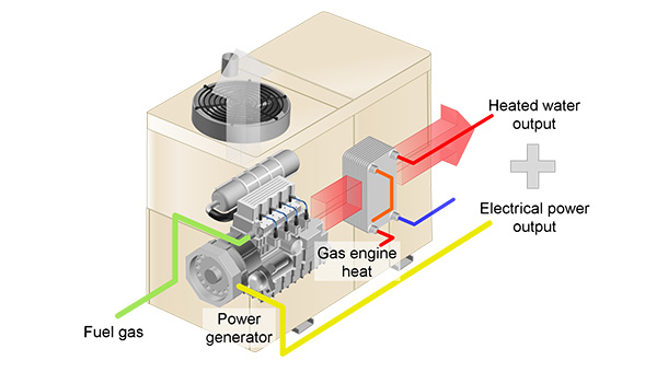 Cogeneration Systems|Energy Systems|YANMAR