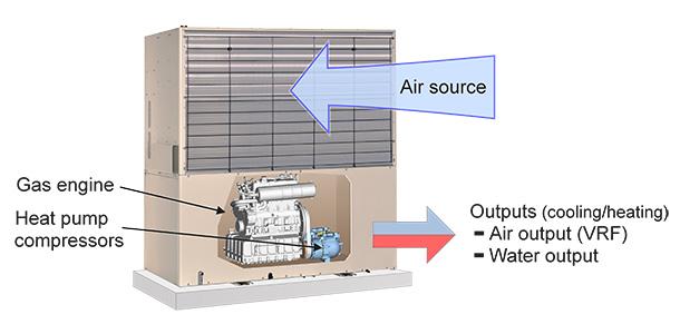 Gas-Engine Heat Pump (GHP)|Energy Systems|YANMAR on