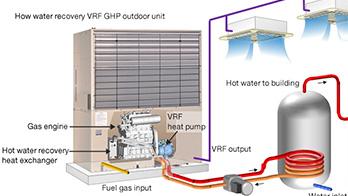 Vrf Air Conditioning Systems Gas Engine Heat Pump Ghp