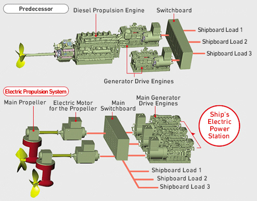 Electric Propulsion Systems Product Concept Marine Commercial Yanmar