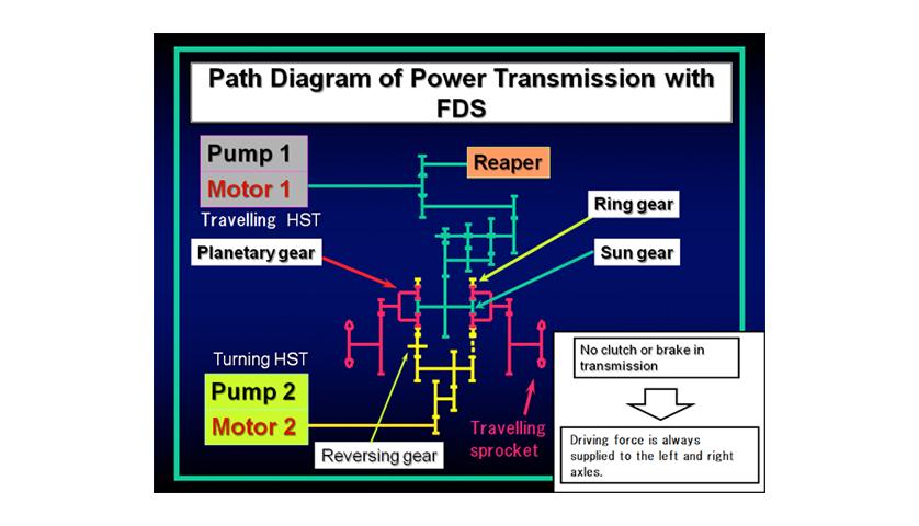 Yanmar Combine Harvester Steering System Fulltime Drive System (FDS on