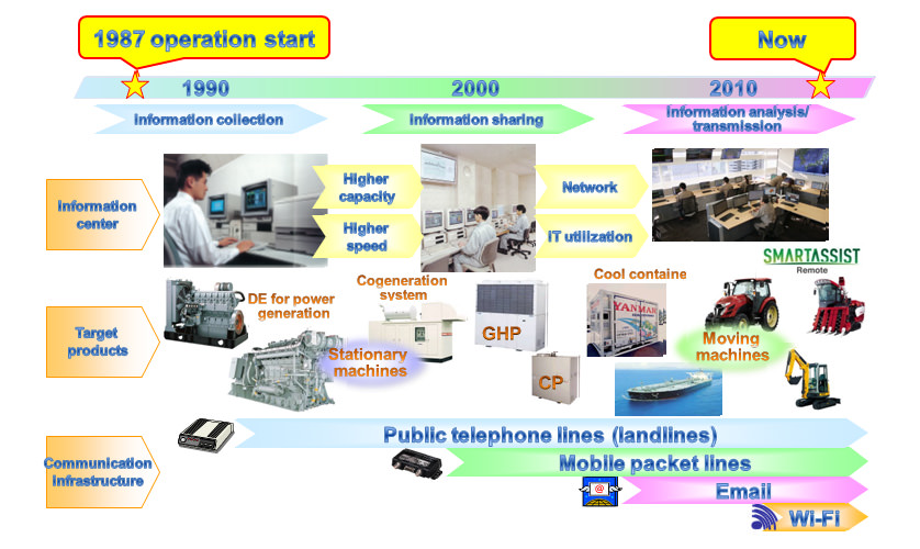 Development of Remote Information Systems at Yanmar and Changes in Communication Environment