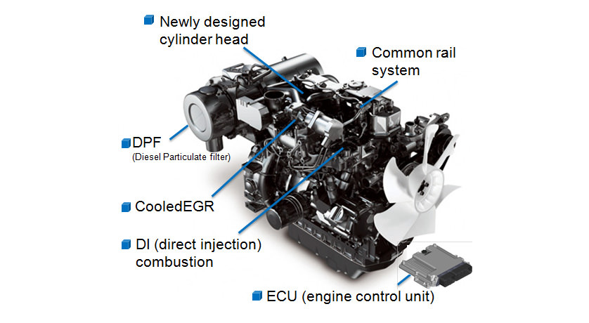 The New Tnv Engine Series World S First Engine Complies