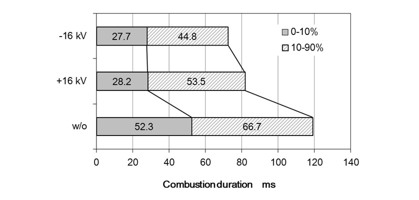 Comparison of combustion duration at ø = 0.8