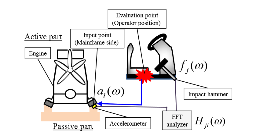 Vibration Transfer Path Analysis for Combine Harvester Using