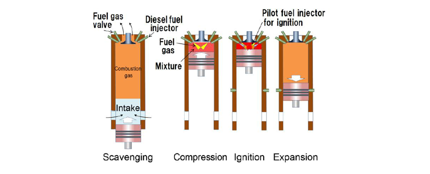 Dual-Fuel Marine Engine (Highly Reliable Environmentally Friendly