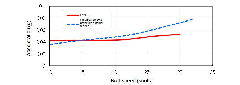 Operator Seat Vertical Acceleration While Cruising