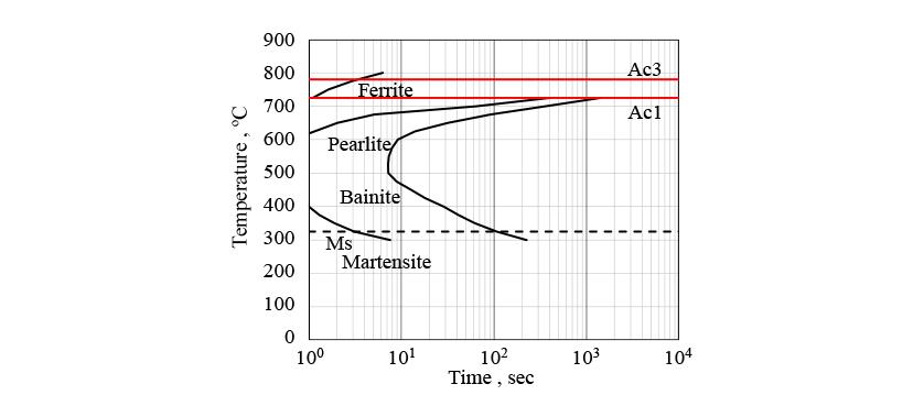 Establishment of heat treatment analysis technique improvement in 1 ttt diagram ccuart Choice Image