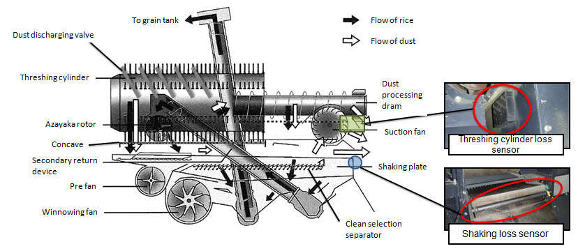 Side View of Threshing and  Sorting Part