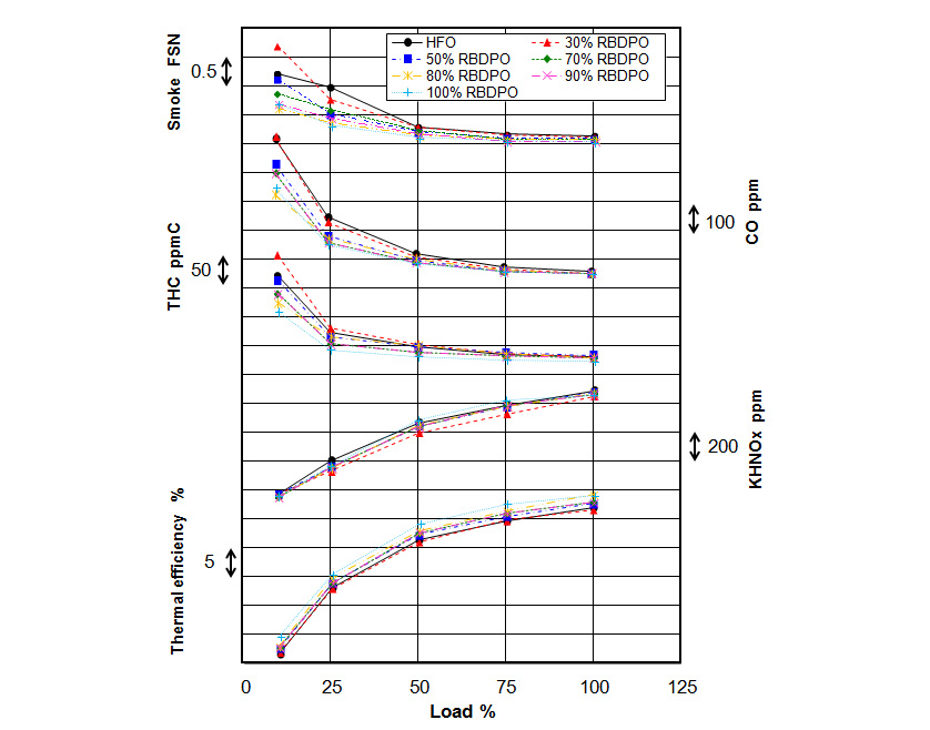 Effect of Different Blend Ratio on Engine performance