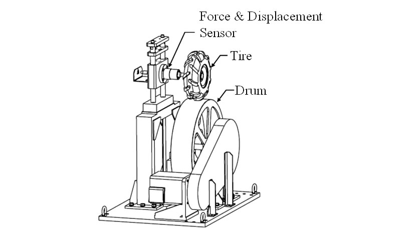 Drum Test Bed for Tire Excitation Force