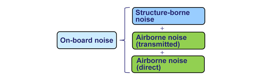 Types of Noise Sources