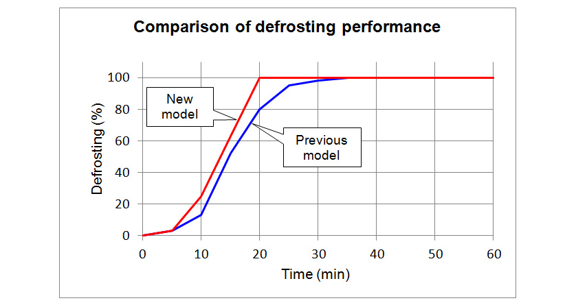 Comparison of Defrosting Performance