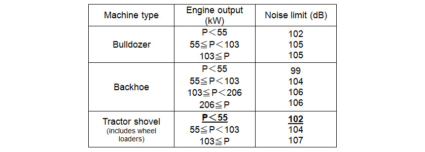Noise Criteria for Construction Machinery(from Ministry of Land, Infrastructure and Transport Web Site)