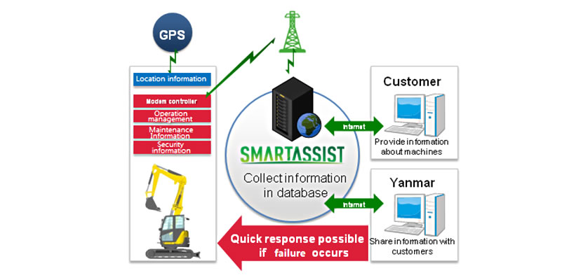 Fig. 11. Operation of SmartAssist