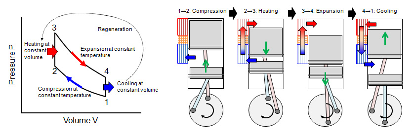Fig.2 Principle of Operation of Stirling Engine