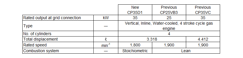 Table 2 Comparison of Engine Specifications