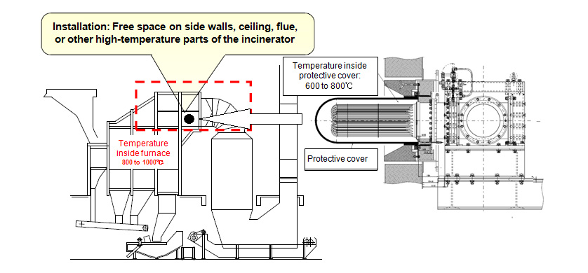 Fig.6 Example of Installation at General Waste Disposal Facility (Incinerator)(1)