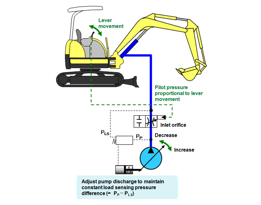 Fig. 2 Overview of Load Sensing System