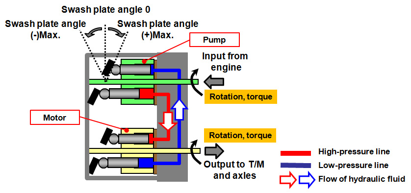 principles of operation of dc motor information technology essay Also, information management becomes much simpler and more  are using lean principles as the way they think and  at mit's international motor vehicle.