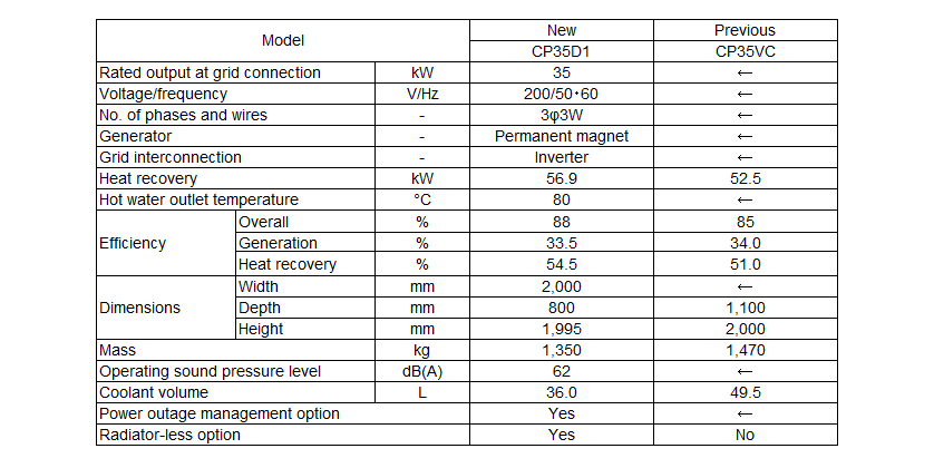 Table 1 Comparison of System Specifications