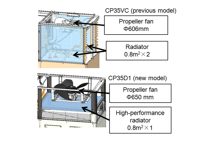 Fig. 3 Cooling Fan and Radiators
