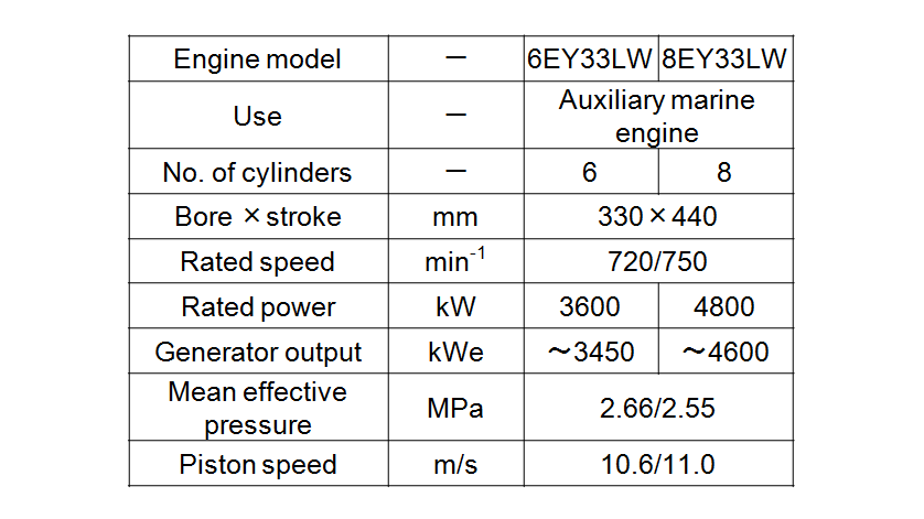 Table 1 Auxiliary Marine Engine Specifications