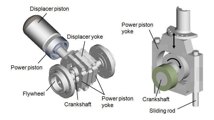 Fig.4 Scotch Yoke Piston Drive Mechanism