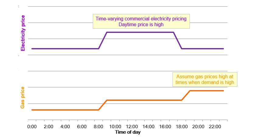 Fig. 3 Electricity and Gas Prices