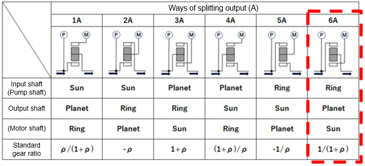 Table 1 Six Different Power Splitting Methods
