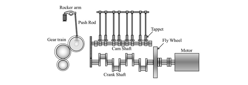 Fig. 1 Experimental Apparatus for Wear Evaluation on Engine Valve Train