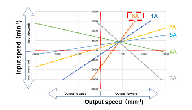 Fig. 5 Speed Comparison