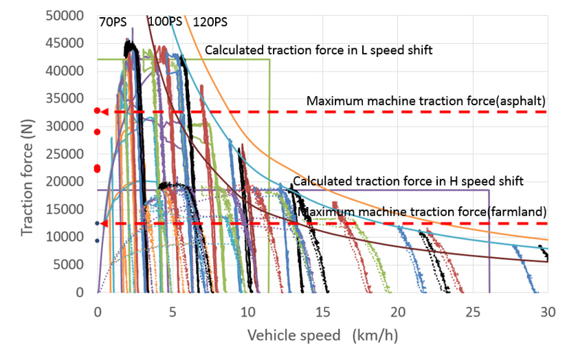 Fig. 9 Traction Force vs. Vehicle Speed Performance