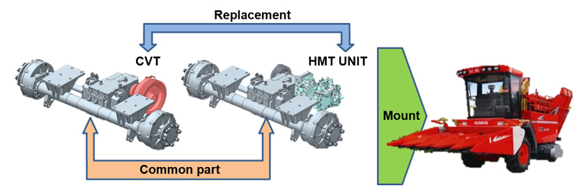 Fig. 3 How HMT Unit is Mounted in Machine