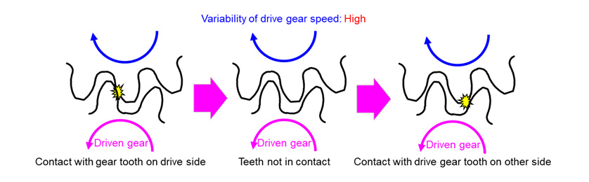 Mechanism of Gear Noise at Low Engine Speed