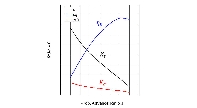 Propeller Characteristic Curve