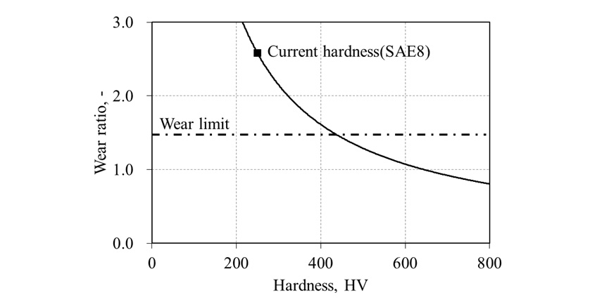 Fig.5 Correlation of hardness and wear ratio
