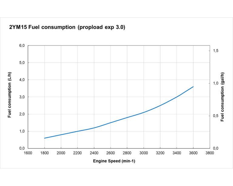 2YM15 fuel curve