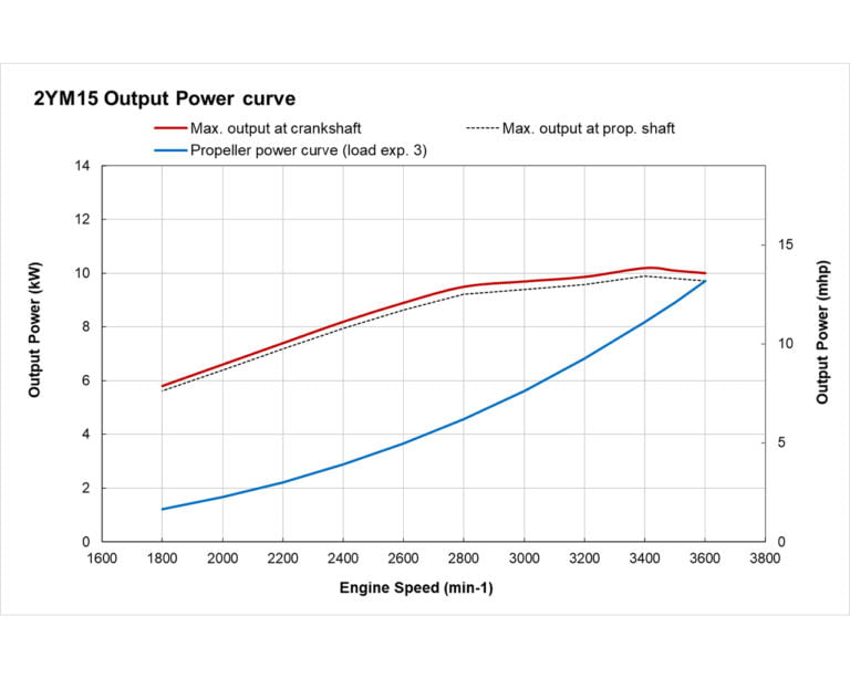 2YM15 power curve