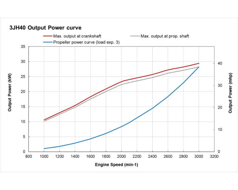 3JH40 Power Curve